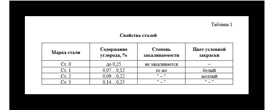 Образец оформления таблицы